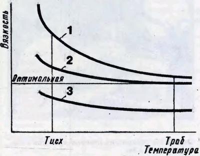 График вязкостно-температурной зависимости масел в двигателе автомобиля